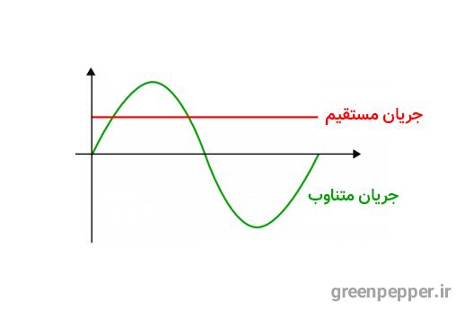 جریان برق مستقیم و متناوب